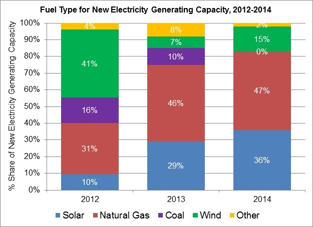 Graph of Fuel Type for U.S. New Electricity Generating Capacity, 2013-2015